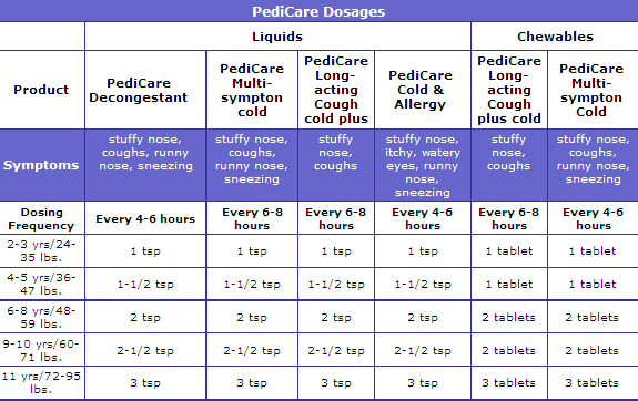 pediatric dosage chart